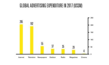 (Nederlands) Meer reclamegeld naar Online dan TV