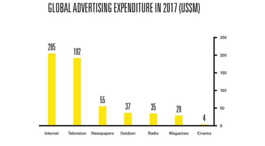 Meer reclamegeld naar Online dan TV
