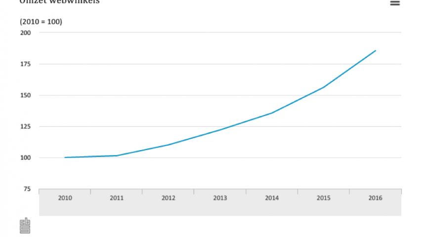 Omzetgroei webwinkels 18,7 procent